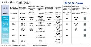 性能表3-[更新済み]