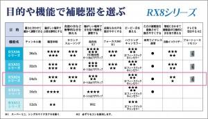 RX824性能